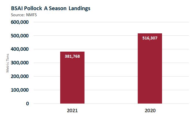 ANALYSIS: Alaskan Pollock Blocks - Record High Prices, Continued Strain on Supply