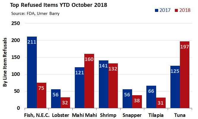 October 2018 Tuna, Mahi Refusals Up YTD; Shrimp Refusals Drop Slightly