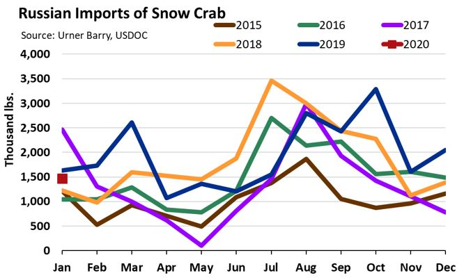 ANALYSIS: Snow Crab Supplies in the U.S. Remain Short; Awaiting Alaska Snow Crab to the Spot Market