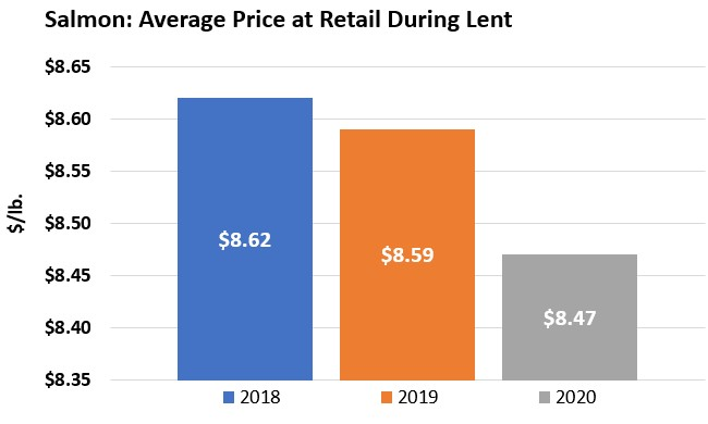 ANALYSIS: Salmon, Cod and Tilapia the All-Stars at Retail During Lent