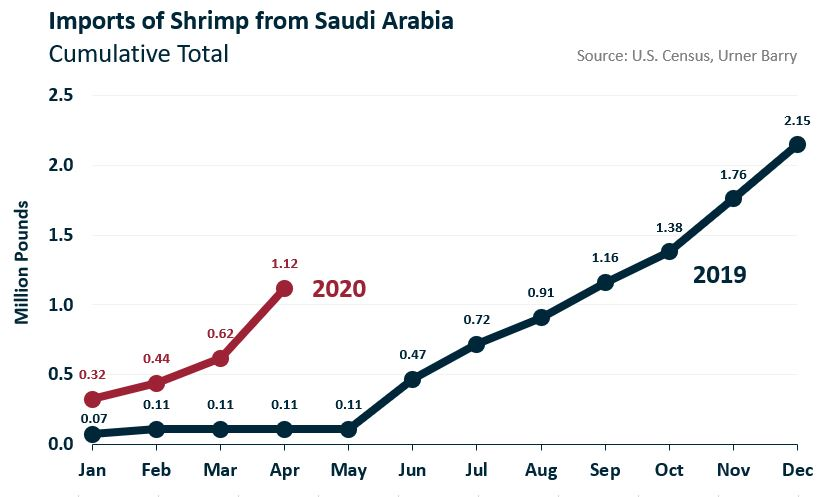 ANALYSIS: Imports of Shrimp Products from Saudi Arabia Spike