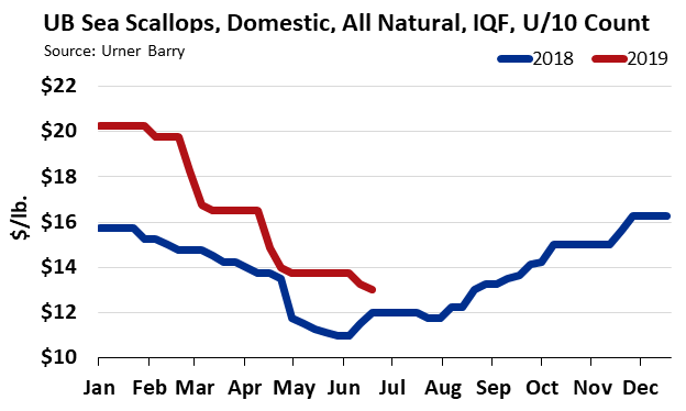 ANALYSIS: Unsettled Scallop Market