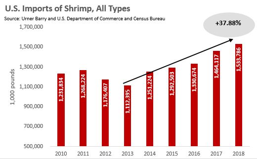 ANALYSIS: Shrimp Imports Set Another Record Driven By Peeled
