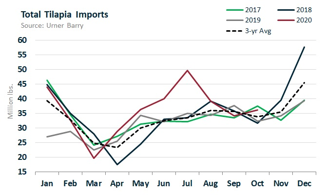ANALYSIS: Tilapia Imports Highest Since 2016