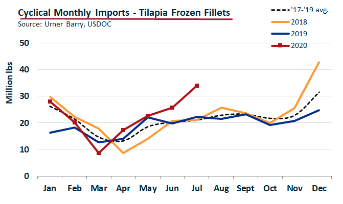 ANALYSIS: July Imports Boast New Tilapia Record