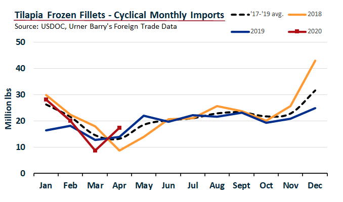 ANALYSIS: Tilapia Imports Rebound 98% in April
