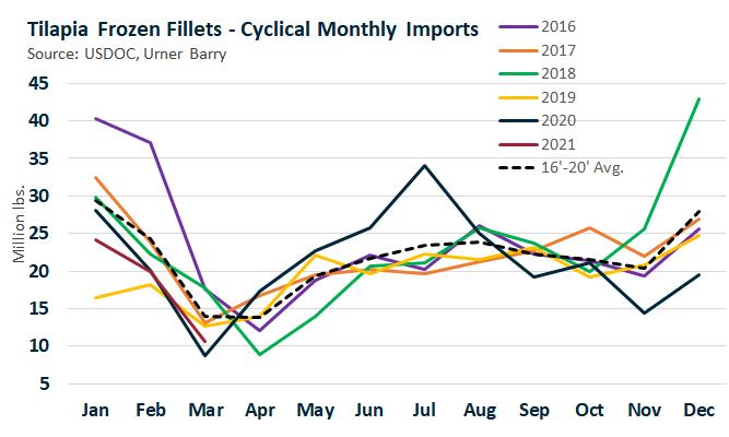 ANALYSIS: Tilapia Imports Drop 47%