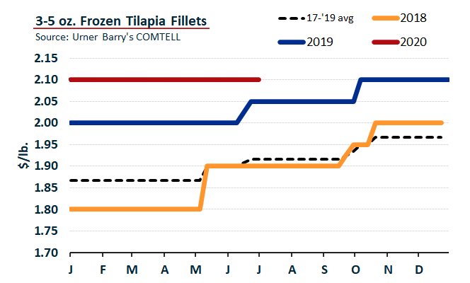 ANALYSIS: Tilapia Tariff Exemption Coming to End