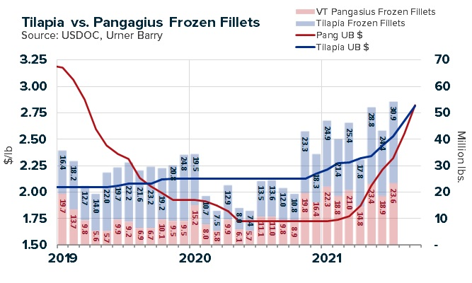 ANALYSIS: Tilapia and Pangasius Prices Overlap, Import Volumes Reverse