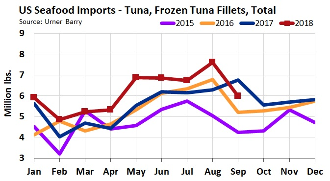 ANALYSIS: Tuna Imports Drop in September, But Trending Above 10 Year Average