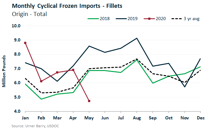 ANALYSIS: Frozen Tuna Imports Decline 31% in May