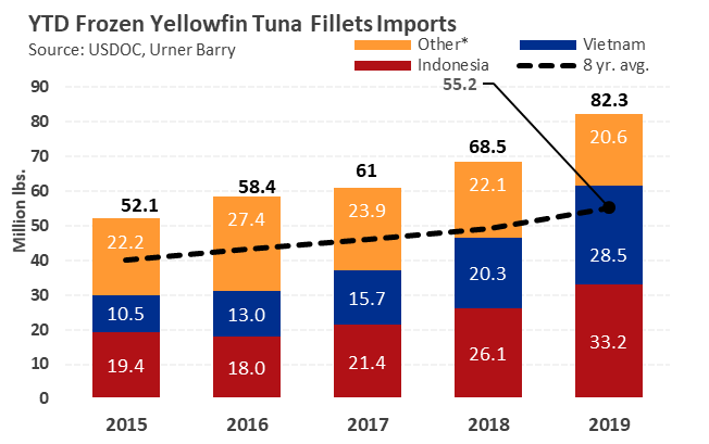 ANALYSIS: Frozen Tuna Fillets Imports at Record High